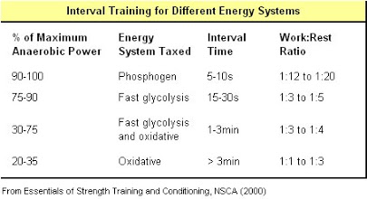 interval training chart