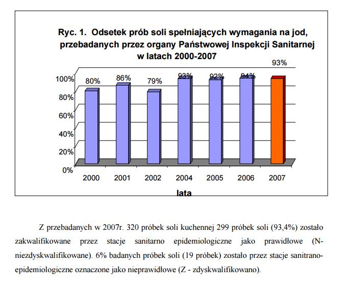 W badaniach monitoringowych jakości jodowania soli kuchennej W 2007r